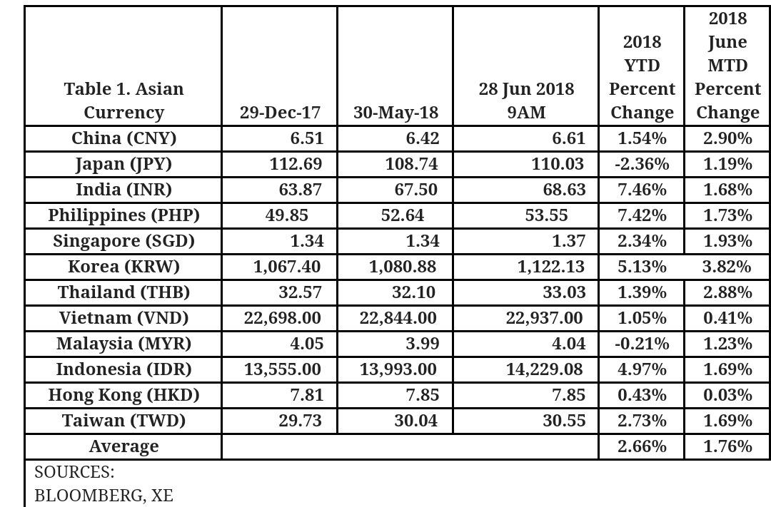 Dof Economic Bulletin On Exchange Rates